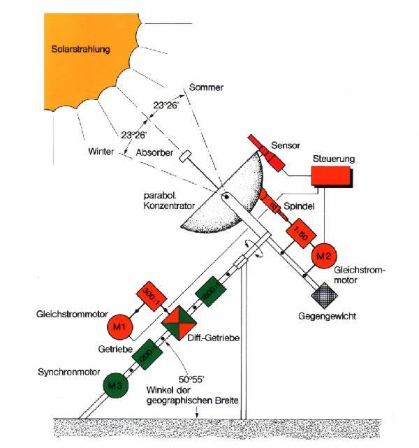 Anwendungsfall: Sonnennachführung einer parabolischen Konzentratoranlage mit Sensor-Feinregelung